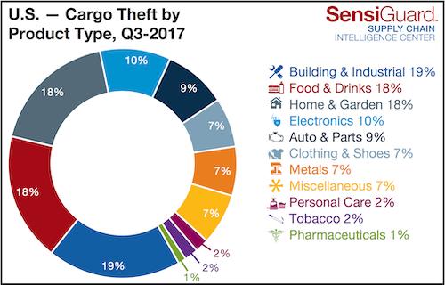 SensiGuard Cargo Theft Chart