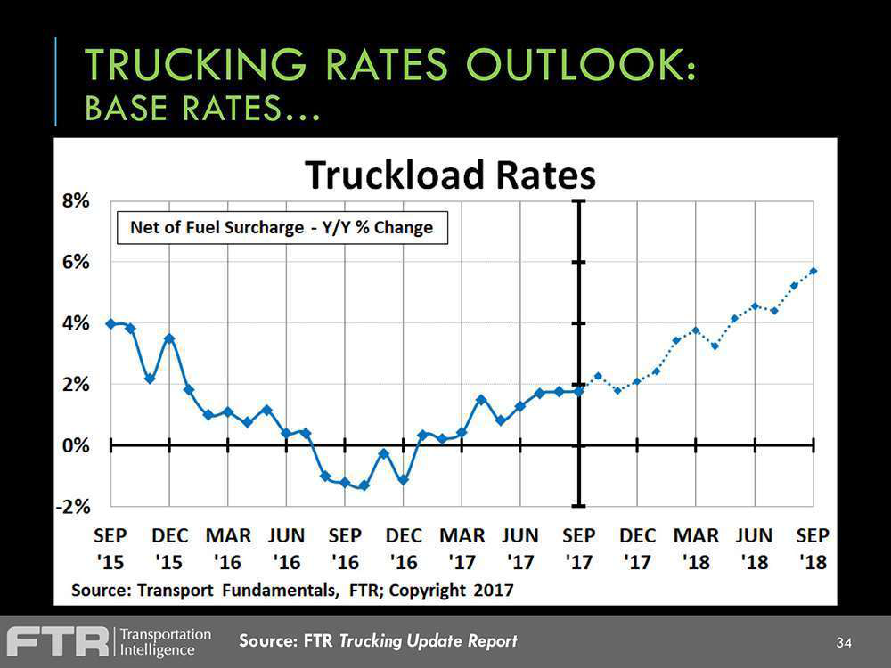 Trucking Rates Outlook: Base Rates