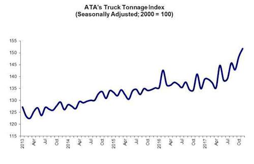 ATA Truck Tonnage Index Chart