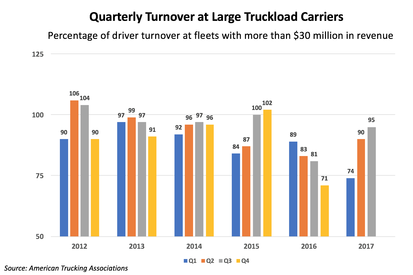 Quarterly Turnover at Large Truckload Carriers