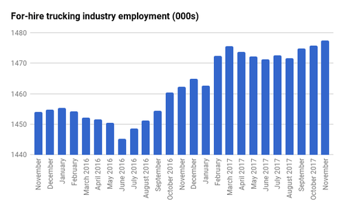 For-hire trucking industry employment index