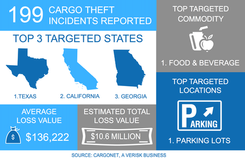 Cargo Theft Incidents Reported
