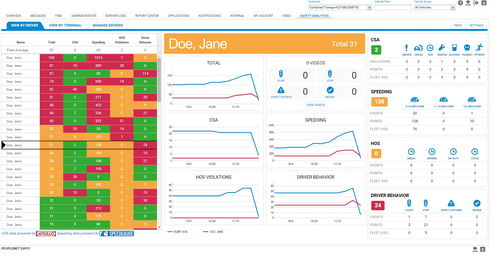 PeopleNet's Safety Analytics dashboard