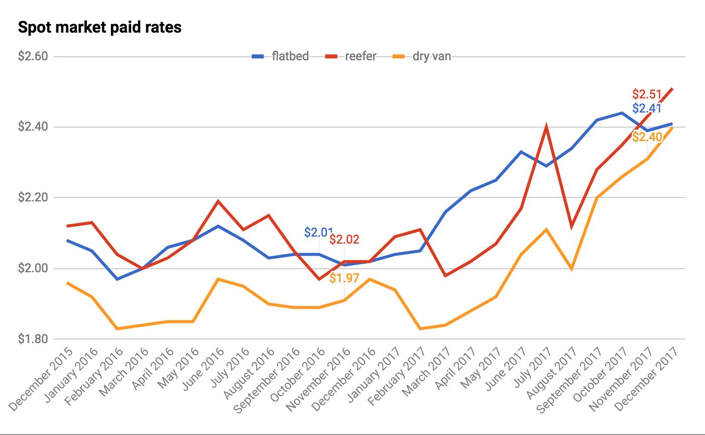 Spot Market Paid Rates