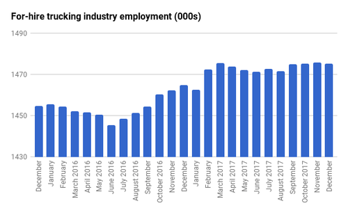 For-hire Trucking Industry Employment (000s)