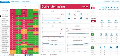 PeopleNet's Safety Analytics dashboard