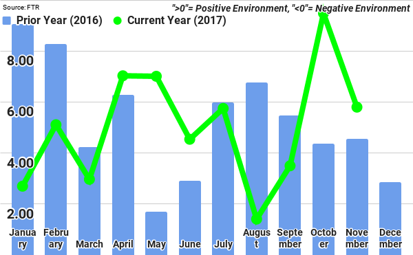 Trucking conditions index