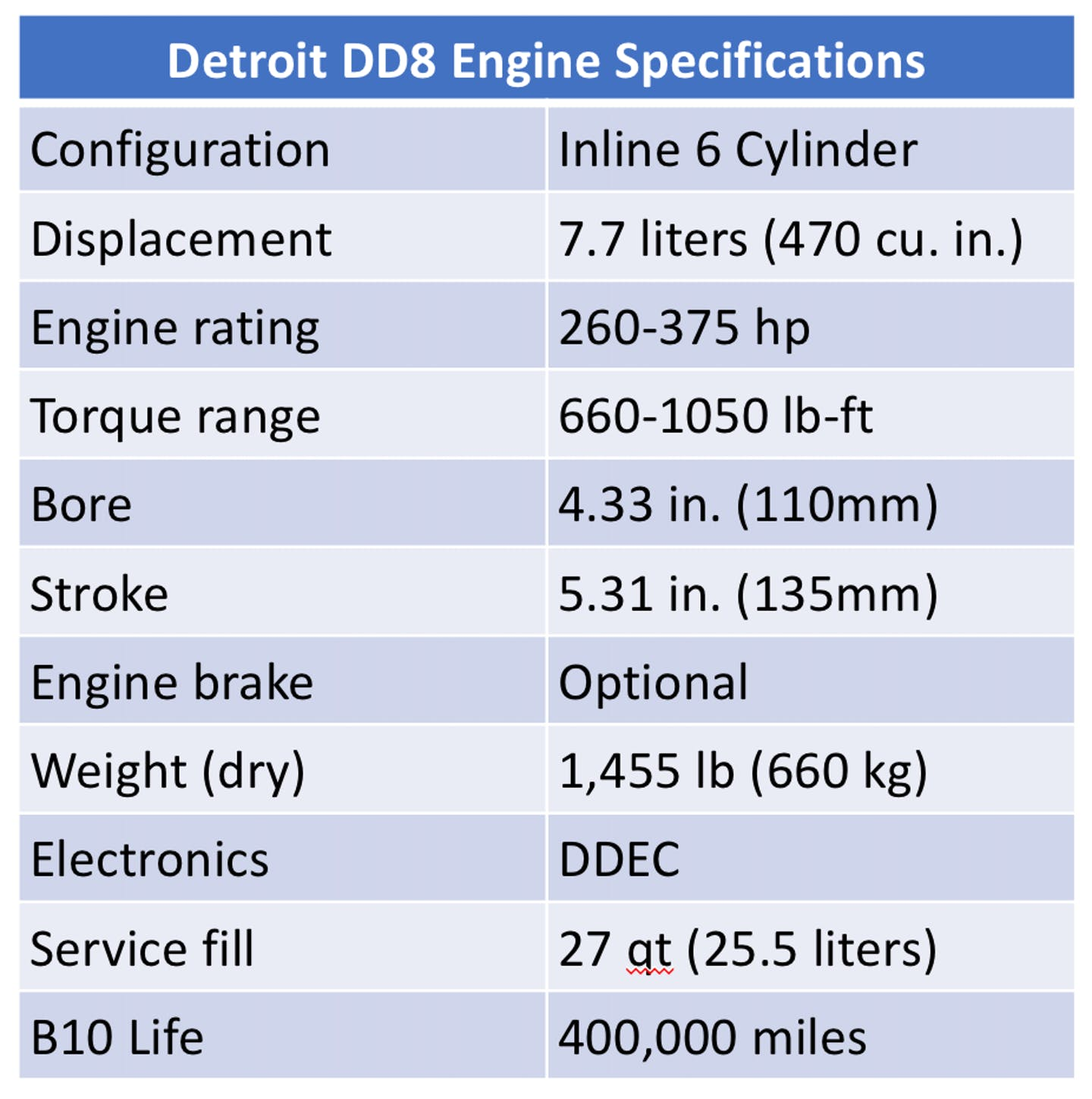 Detroit DD8 Engine Specifications