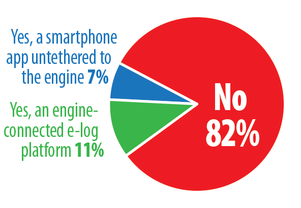 Electronic Logbook Pie Chart