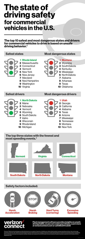Driving Safety for Commercial Vehicles in the U.S.