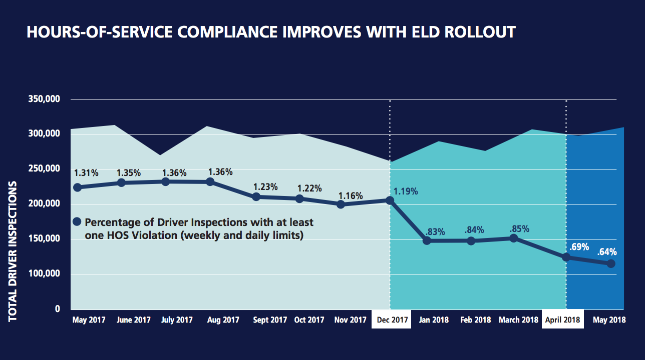 HOS Compliance improvements since ELD mandate chart. (Graphic from FMCSA).  Hours of service violations ...