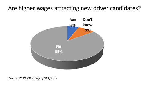 Pressure continues on raising truck driver pay rates