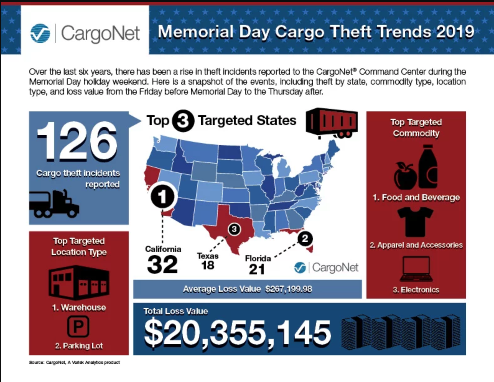 Increased Cargo Theft Warning For Memorial Day Weekend