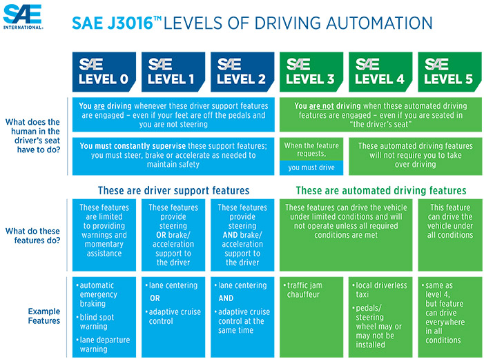 SAE International Levels of Driving Automation infographic