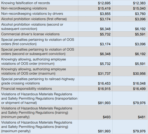 violations of federal trucking regulations