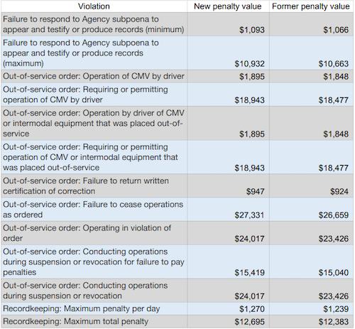 violations of federal trucking regulations