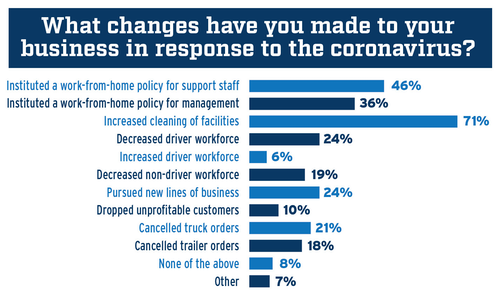 Survey responses for what changes have you made to your business in response to the coronavirus