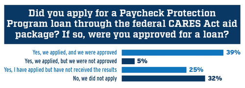 Responses for whether or not fleets have applied for a Paycheck Protection Program loan through the federal CARES Act