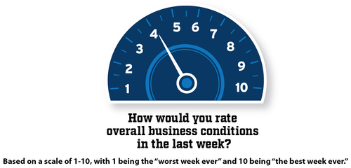 Scale of 1 to 10 with pointer on 4 answering how would you rate overall business conditions in the last week