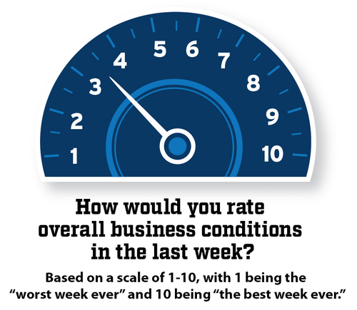 Odometer set to 3.5 for how fleets rate overall business conditions in the last week