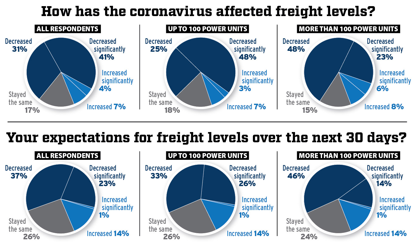 Survey results for how has the coronavirus affected freight levels and expectations for freight levels over the next 30 days