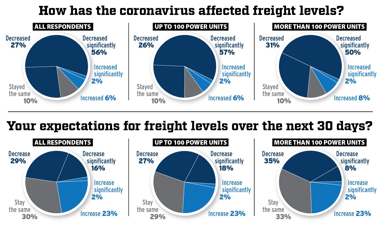 Impact of coronavirus on freight levels pie charts