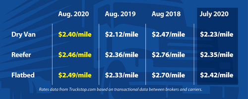 Dry van, reefer, flatbed rates a mile for August 2018, August 2019, August 2020, and July 2020
