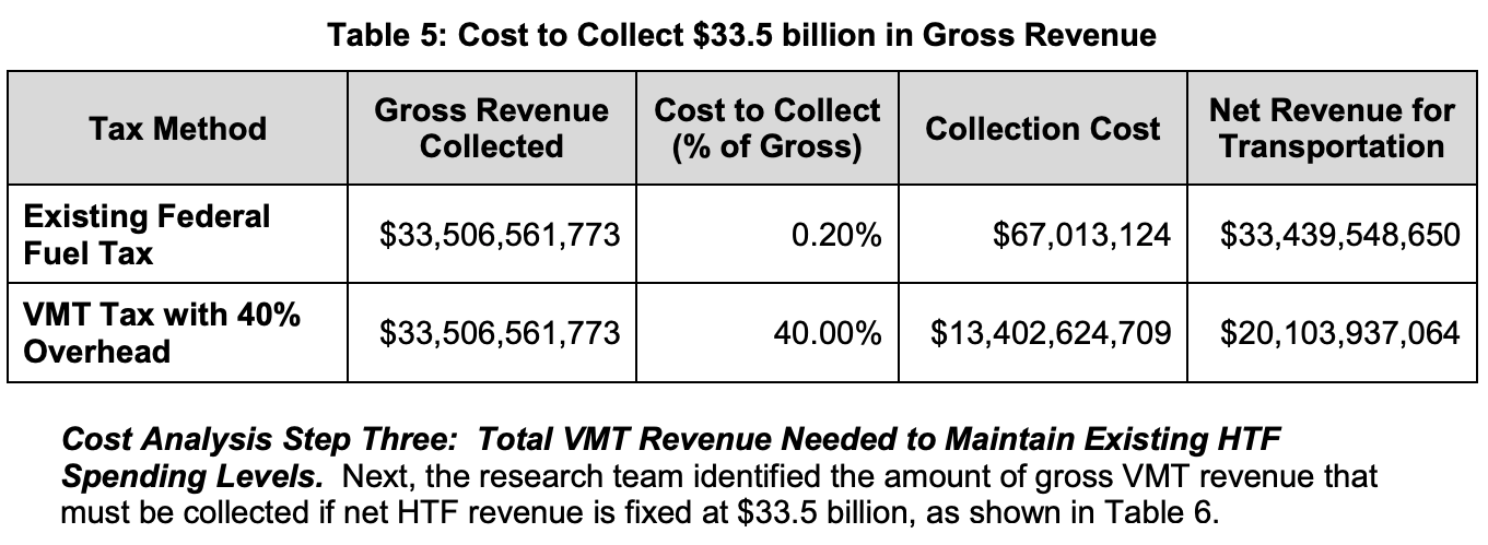 Cost to collect $33.5 billion in Gross Revenue chart from ATRI