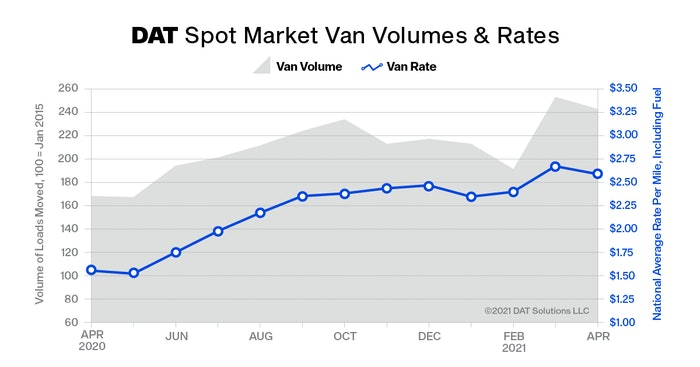 At $2.59 per mile, the average spot van rate was 8 cents lower than March but the second-highest monthly average van rate on record. April also was the second-highest month for van volume.
