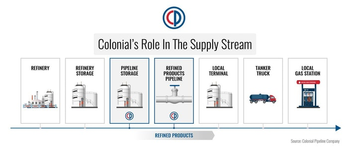 Colonial's role in the fuel delivery supply chain is outlined in the infographic.