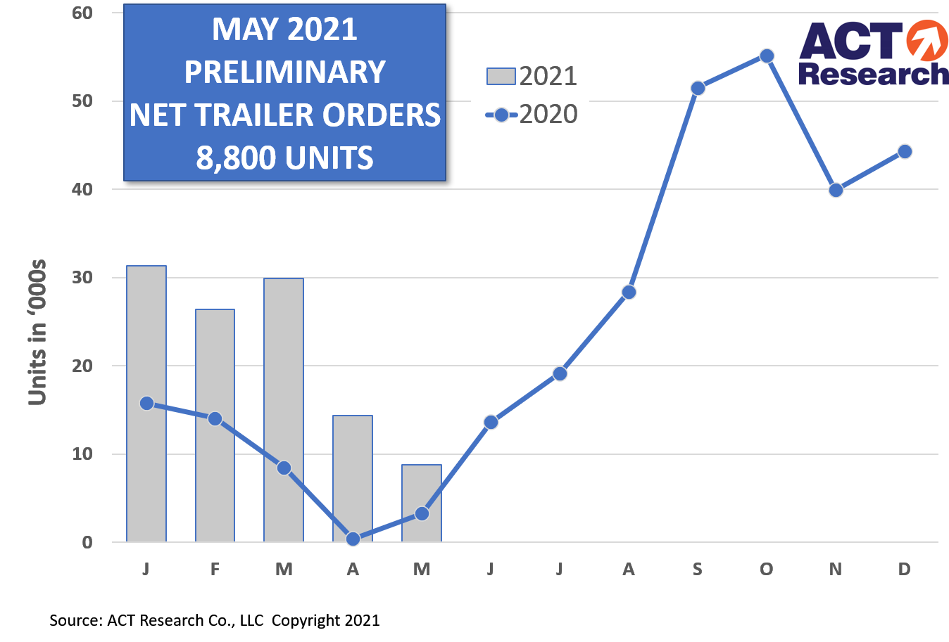 act research may 2021 prelim net trailer order graph