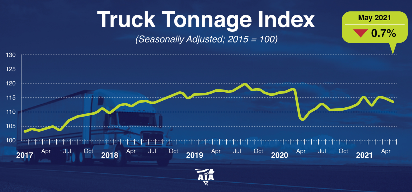 ATA's Truck Tonnage Index fell in May but still remains well above the lows of 2020.