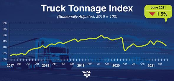 June 2021 truck tonnage