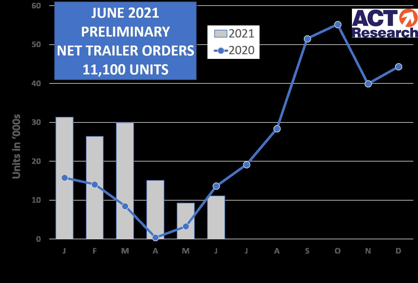 Trailer Prelim Graph 7 13 21