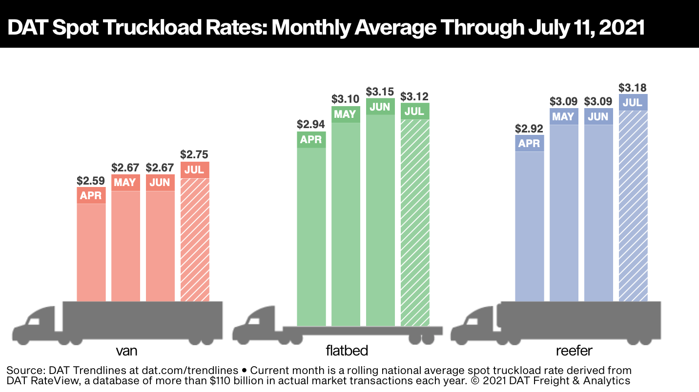 Van and reefer rates are up so far in July, while flatbed rates are down slightly.