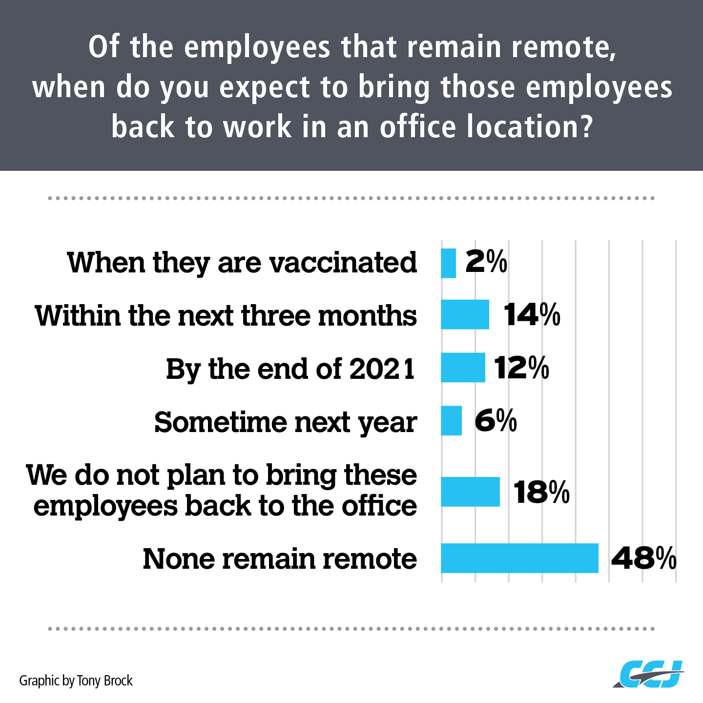 Almost half of all fleets responding to a recent CCJ survey say they no longer have any employees remaining remote, and only 18% plan to allow home-based employees to stay there indefinitely. Collectively, 26% of respondents expect to have all remote employees back in the office by the end of the year, but only 2% said vaccination status would play a role.