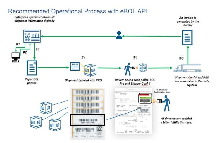 standardized electronic bill of lading API